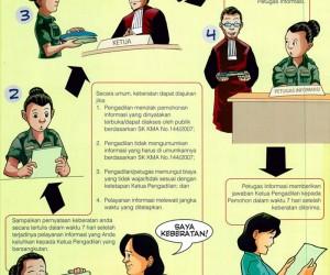 prosedur pengajuan keberatan terhadap layanan informasi