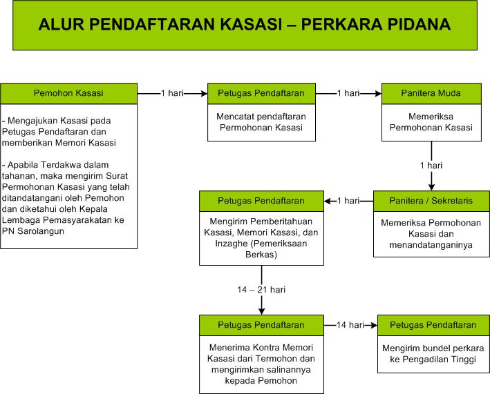 alur_pendaftaran_kasasi_pidana